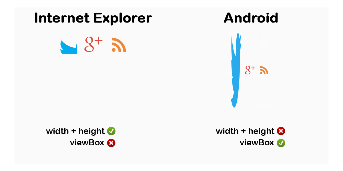 Bien vérifier ses SVG pour Internet Explorer et Android