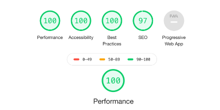 Améliorer la vitesse de chargement d'un site web